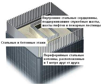 http://ex007.com/img/911/911nuke.columns1.jpg